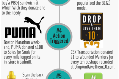 Top Six Marketing Cause Fundraisers by Selfish Giving