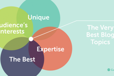 CoSchedule elements of strong blog topics