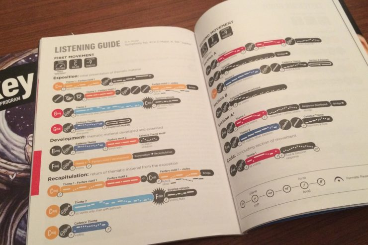 First two pages of listening guide for Mozart's Symphony No. 41 in C Major, K. 551 'Jupiter'. Photo: Hannah Chan-Hartley