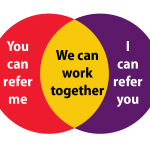 Collaboration Venn Diagram