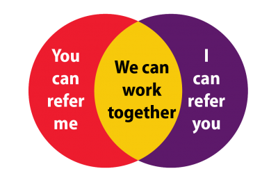 Collaboration Venn Diagram