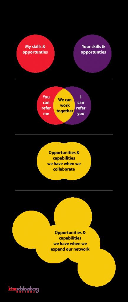 Collaboration Venn Diagram by Kim Schlossberg Designs