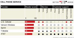 Consumer Reports old ratings