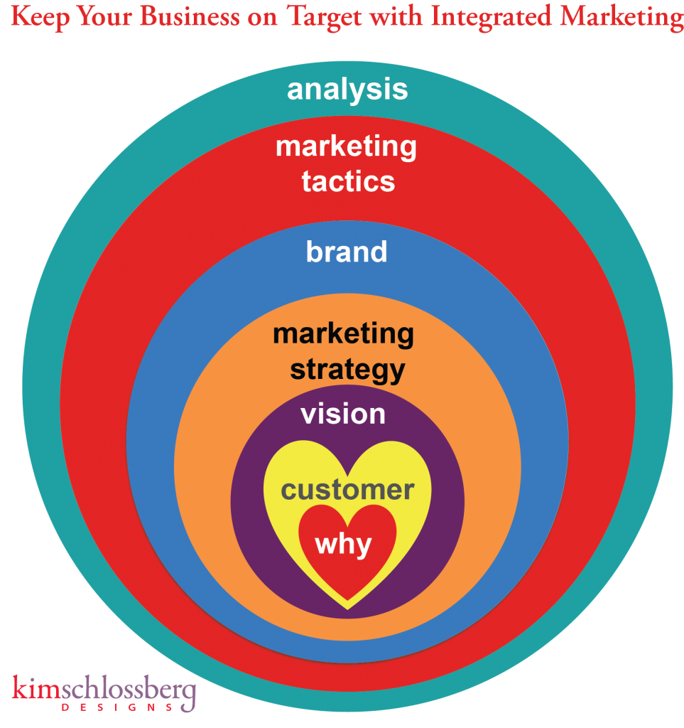 Integrated Marketing Model by Kim Schlossberg Designs